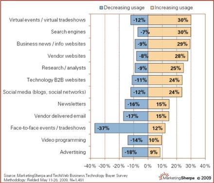 Increasing Use of Online Mediums