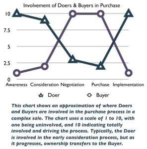 Involvement of Doers and Buyers